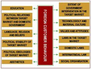 Key to Successfull Export International Marketing Onlinemarketingman